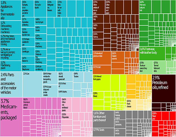 Schema dell'export italiano elaborato dal MIT Harvard Economic Complexity Observatory